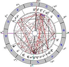 Астрология дом