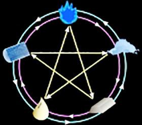 гороскоп рождения