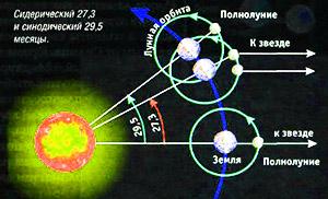 фазы Луны календарь