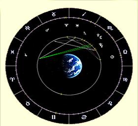 коррекция карты астрология