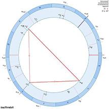 квадратура в астрологии это